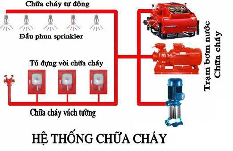 Dịch vụ bảo trì hệ thống PCCC Tại Tp HCM, Bình Dương, Đồng Nai - 3